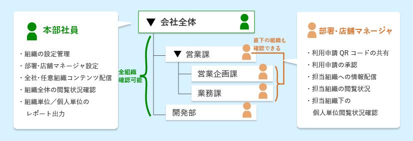 組織の設定・管理
