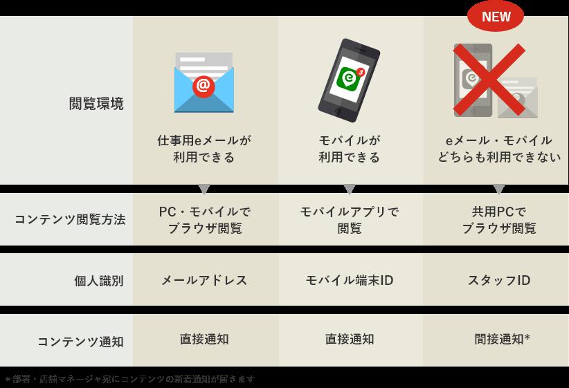 eメール、モバイル、オフィスでも、工場でも、店舗でも、どんな仕事場でも使えます