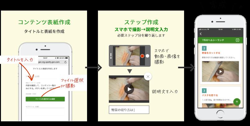 「動画・画像付き作業手順」コンテンツ