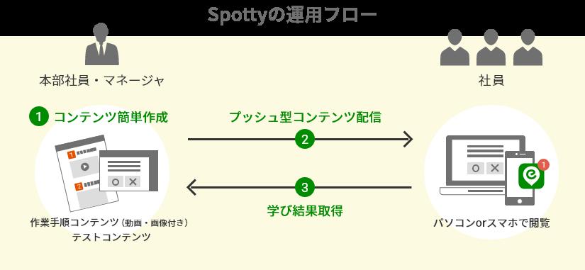 Spottyの運用フロー